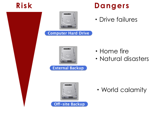Backup Risks and Dangers